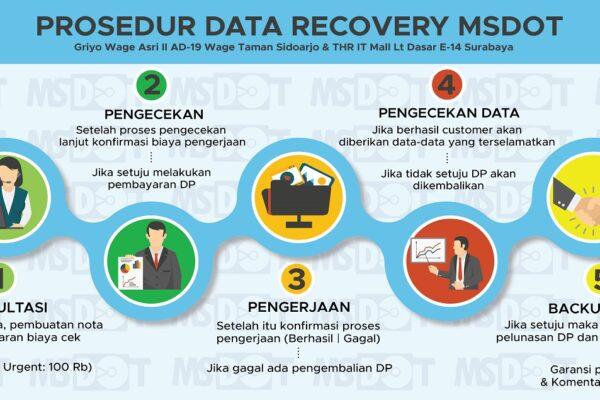 Prosedur Data Recovery MSDOT 01